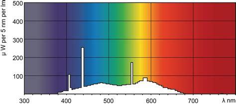 tl d fluorescent ls арт 928047305451 tl d 18 w 54 765 люминесцентная лампа