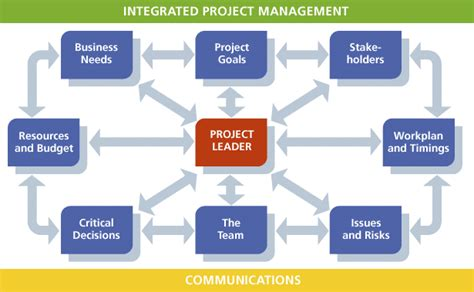 Can I Get A Mba With Construction Management by Microsoft Dynamics Sl Project Based Companies Accountnet