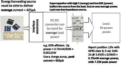 supercapacitor ppt and documentation managing the power in wireless sensor networks powered by energy harvesting circuitry ee times