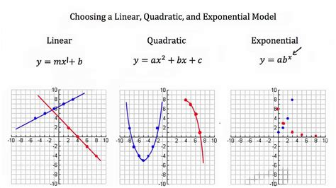 identify linear quadratic and exponential functions from tables worksheet modeling linear functions quadratic functions
