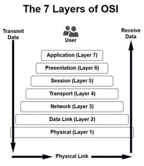 understanding the osi seven layer networking model the 7 layers of the osi model webopedia study guide