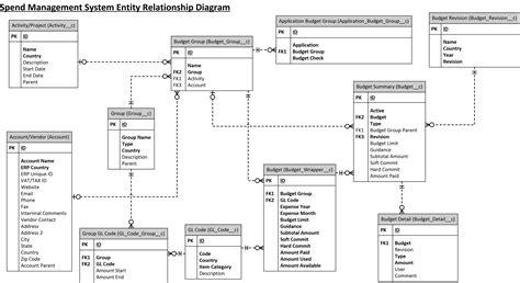 erd builder database skills resume quality assurance resume sle