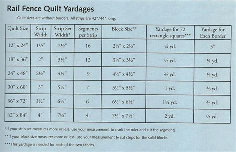Quilting Fabric Calculator by Rail Fence Yardage Chart