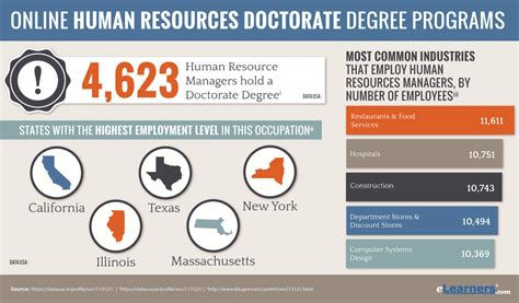 Business Doctoral Programs 5 by Doctorate In Human Resources Degree Programs