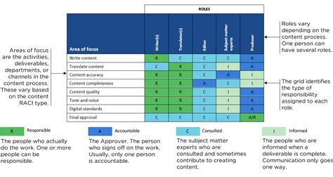raci diagram how to use a raci chart to define content roles and
