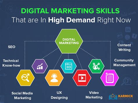 Seo Digital Marketing by Digital Marketing Skills That Are In High Demand Right Now