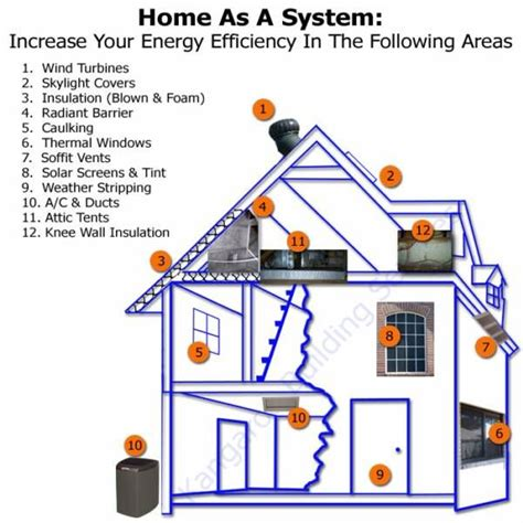 how to build an energy efficient home designing an energy efficient home founterior