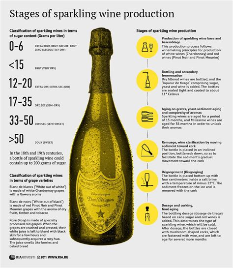december  ria novosti infographics stages  sparkling wine production merry christmas