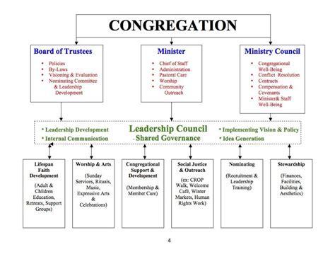 Church Organizational Chart Template by Church Organizational Chart Church Organizational Chart