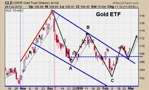 stock abc pattern gold silver oil and stock index trading charts the
