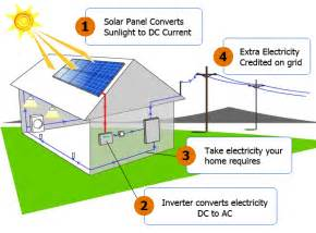 How Does Connected Careers Work Net Metering Gl Solar Power