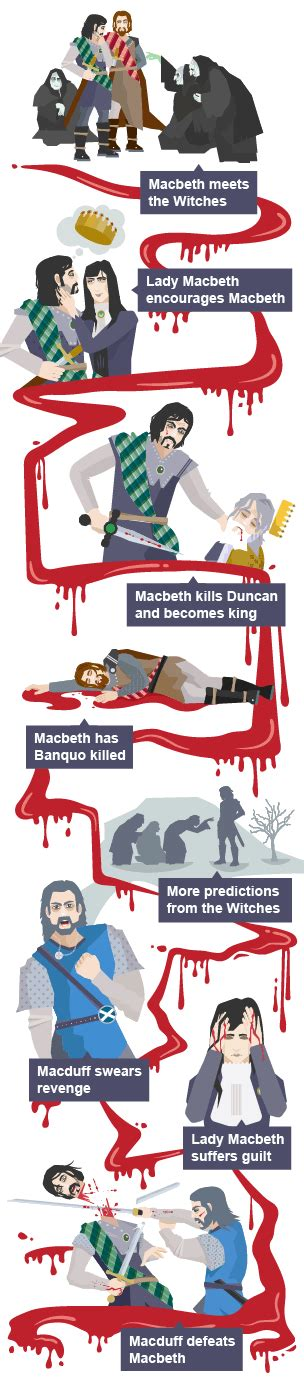 themes in macbeth ks2 bbc bitesize gcse english literature plot summary