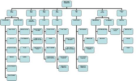 tea organization edge