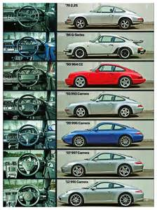 Porsche 911 Generations Porsche 911 Evolution Ronny S Porsche 911 996 Turbo