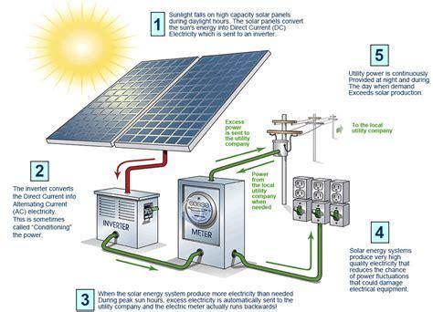 solar energy system diagram dolgular