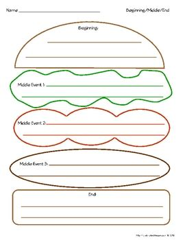 burger writing template beginning middle end hamburger graphic organizer color