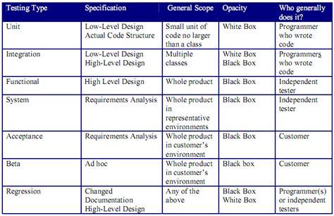 black box testing adalah empty pembahasan mengenai black box dan white box testing