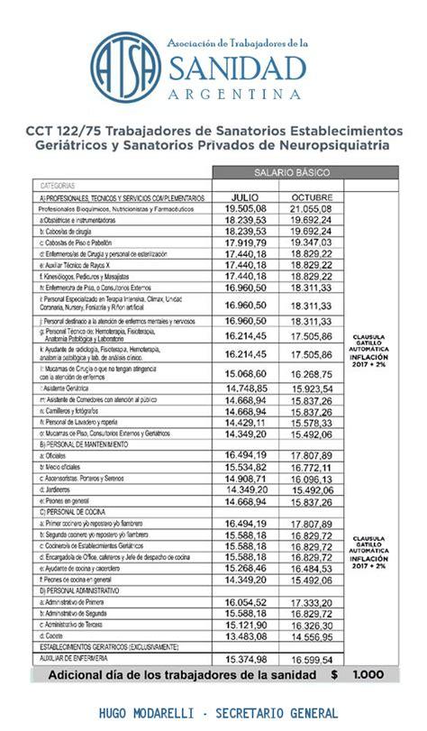 sanidad nuevo acuerdo salarial para el cct 108 75 a t s a bah 237 a blanca