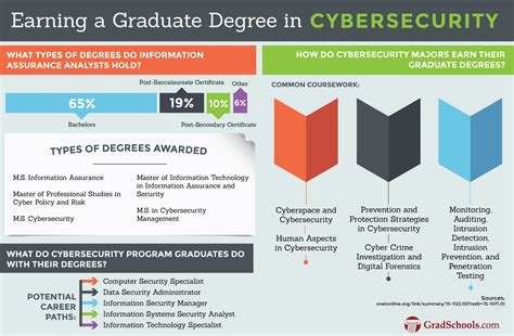 online degree programs study in the usa international hybrid masters in information assurance degrees and