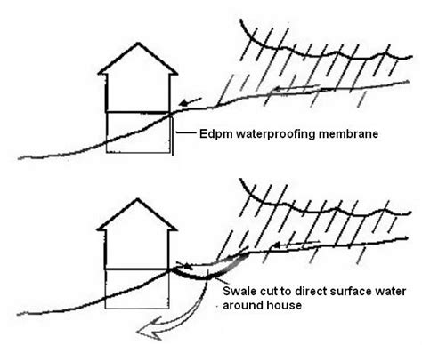 Home Plans For Sloping Lots by Dealing With Negative Slope Towards House Homestead Forum