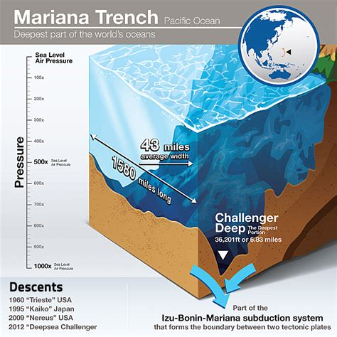 explore the s deepest feature the mariana trench