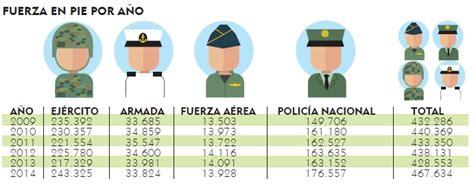 por decreto el salario mnimo aument 45104 para el 2016 incremento de sueldos a las fuerzas de seguridad 2016
