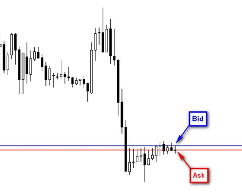 ask bid how to view the bid ask spread in metatrader 4 pip mavens