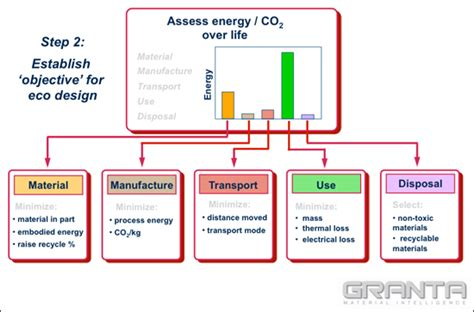 design of manufacturing process using software to design sustainability into the