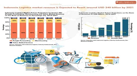 revenue growth agility freight forwarding market report ken research