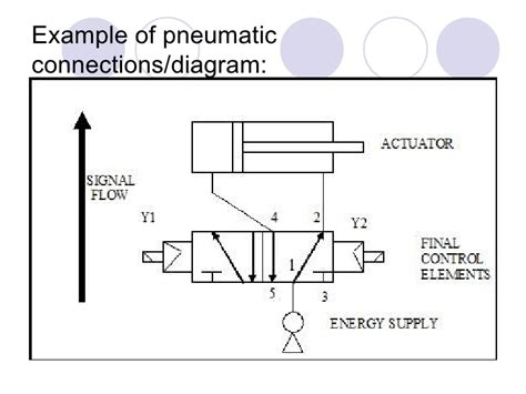 pneumatic circuit diagram chapter 3 electro pneumatic updated