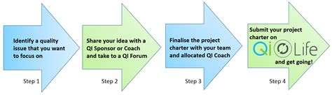 Qi Project Template