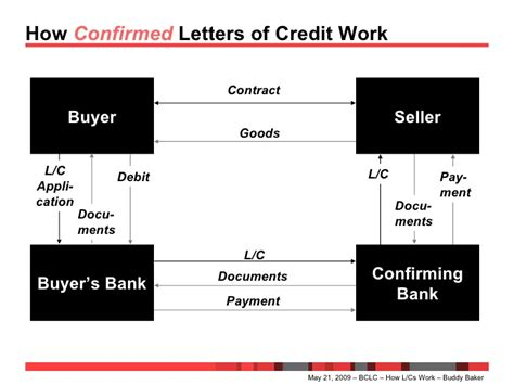 Letter Of Credit Without Recourse To Drawer how letters of credit work