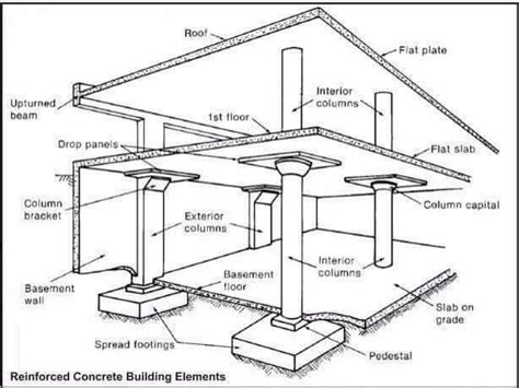 civil engineer home design civil engineer design house house design