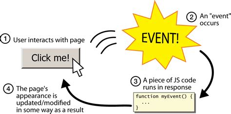design event based event oriented programming eop getting into event