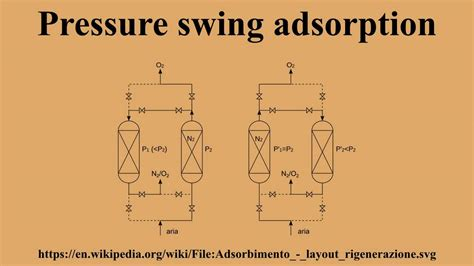 pressure swing adsorption hydrogen pressure swing adsorption youtube