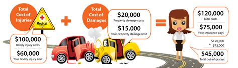 Car Insurance Personal Injury 5 by What Do Auto Insurance Limits Really Massey Insurance