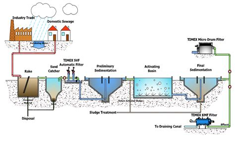 design criteria of wastewater treatment plant wastewater treatment plant design easy design to keep