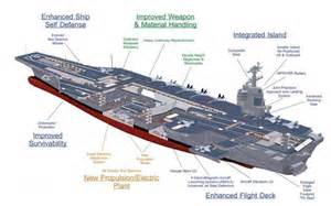 Kitchen Designs Canberra Us Aircraft Carrier Has More Launcher Problems And Another