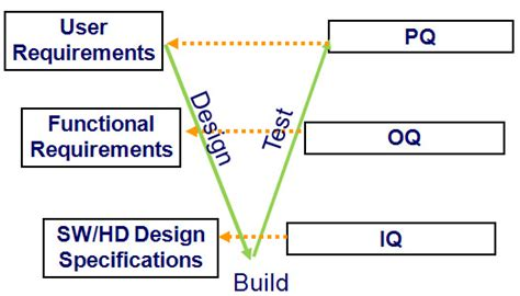 iq oq pq validation templates katalyst bio engineering