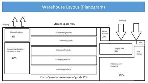warehouse layout en espanol sc related by bramoupi s