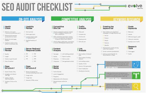 hospitality design editorial calendar seo audit checklist guide and infographic