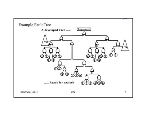 8 Fault Tree Templates To Download Sle Templates Fault Tree Analysis Template Excel