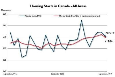 canadian housing and mortgage corporation canadian housing starts trend decreased in september markets insider