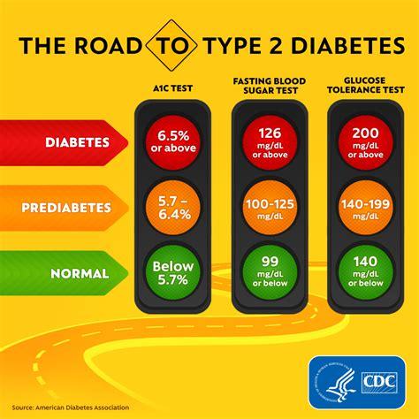 diabetes infographics social media press social