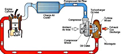 how does a car engine work quora how does turbo in a car engine work quora