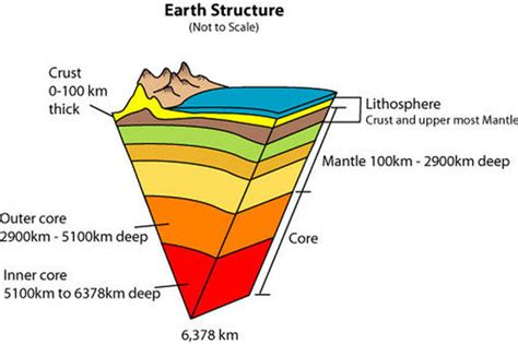 earth diagram wsc10science earth structure