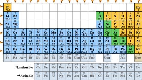 Electron Affinity Periodic Table by Periodic Trends Electron Affinity
