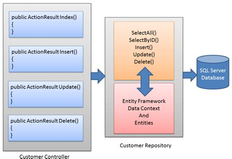 repository pattern update entity framework repository pattern mycode2016