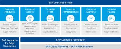 Connected Data Careers Sap Leonardo Empowering Live Business By Connecting
