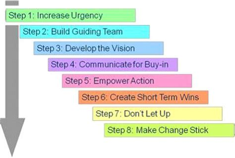 kotter marketing kotter s 8 step model of change